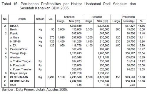 Tabel 15