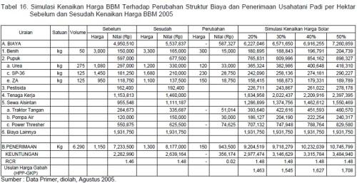 Tabel 16