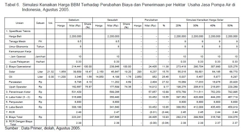 Tabel 6